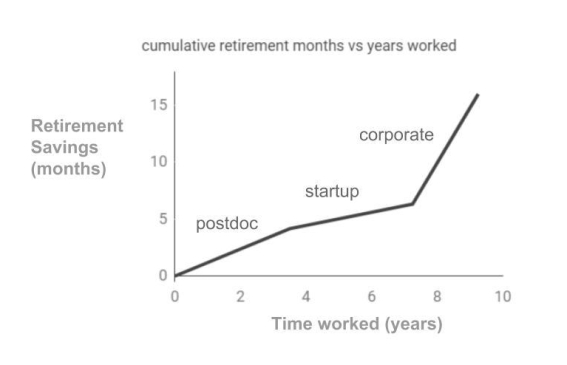 Figures of Merit retirement vs time